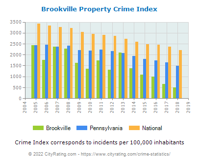 Brookville Property Crime vs. State and National Per Capita