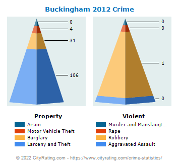 Buckingham Township Crime 2012