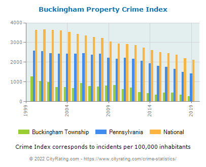 Buckingham Township Property Crime vs. State and National Per Capita