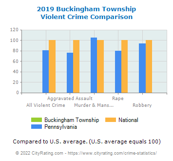 Buckingham Township Violent Crime vs. State and National Comparison