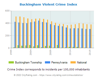 Buckingham Township Violent Crime vs. State and National Per Capita
