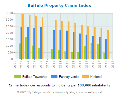 Buffalo Township Property Crime vs. State and National Per Capita