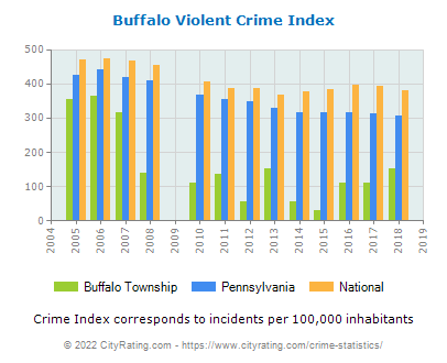 Buffalo Township Violent Crime vs. State and National Per Capita