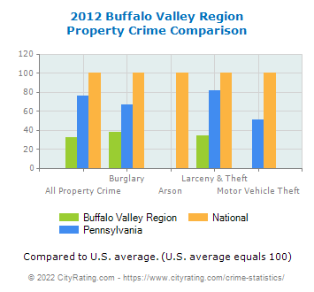 Buffalo Valley Region Property Crime vs. State and National Comparison