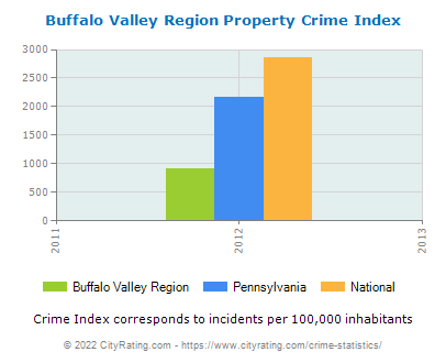 Buffalo Valley Region Property Crime vs. State and National Per Capita