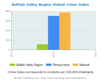 Buffalo Valley Region Violent Crime vs. State and National Per Capita