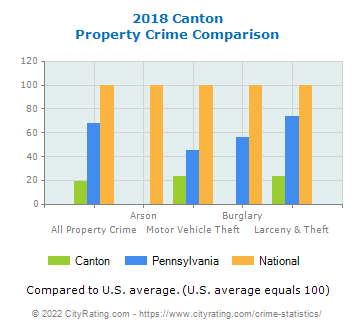 Canton Property Crime vs. State and National Comparison
