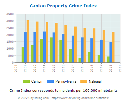 Canton Property Crime vs. State and National Per Capita