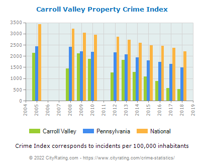 Carroll Valley Property Crime vs. State and National Per Capita