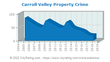 Carroll Valley Property Crime