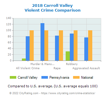 Carroll Valley Violent Crime vs. State and National Comparison
