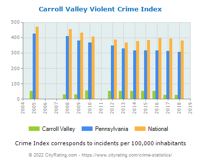 Carroll Valley Violent Crime vs. State and National Per Capita
