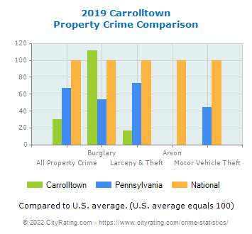 Carrolltown Property Crime vs. State and National Comparison