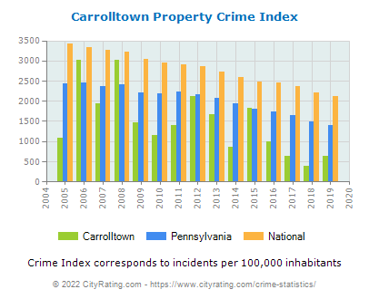 Carrolltown Property Crime vs. State and National Per Capita