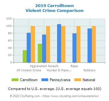 Carrolltown Violent Crime vs. State and National Comparison