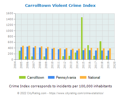 Carrolltown Violent Crime vs. State and National Per Capita
