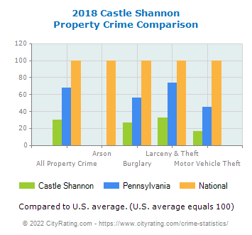 Castle Shannon Property Crime vs. State and National Comparison