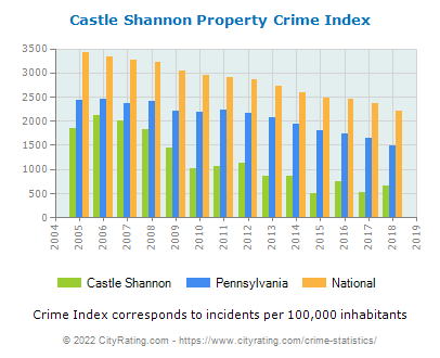Castle Shannon Property Crime vs. State and National Per Capita