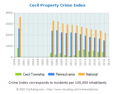 Cecil Township Property Crime vs. State and National Per Capita