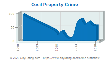 Cecil Township Property Crime
