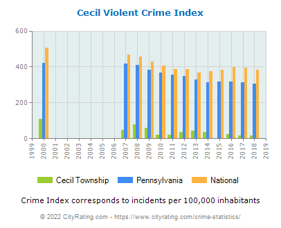 Cecil Township Violent Crime vs. State and National Per Capita