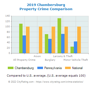 Chambersburg Property Crime vs. State and National Comparison