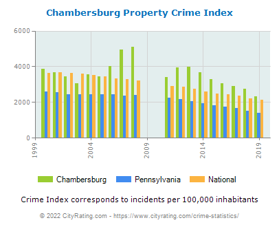 Chambersburg Property Crime vs. State and National Per Capita