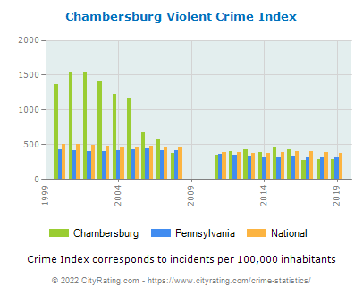 Chambersburg Violent Crime vs. State and National Per Capita