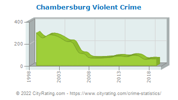 Chambersburg Violent Crime
