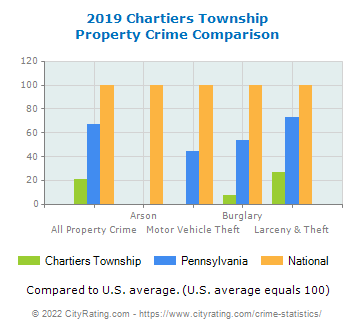 Chartiers Township Property Crime vs. State and National Comparison