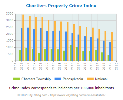 Chartiers Township Property Crime vs. State and National Per Capita