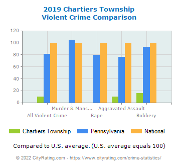 Chartiers Township Violent Crime vs. State and National Comparison