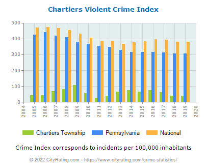 Chartiers Township Violent Crime vs. State and National Per Capita
