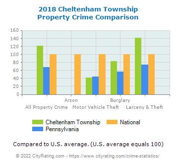 Cheltenham Township Property Crime vs. State and National Comparison