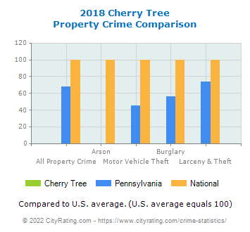 Cherry Tree Property Crime vs. State and National Comparison