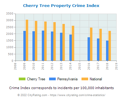 Cherry Tree Property Crime vs. State and National Per Capita