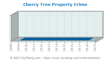 Cherry Tree Property Crime