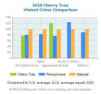 Cherry Tree Violent Crime vs. State and National Comparison