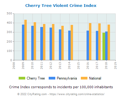 Cherry Tree Violent Crime vs. State and National Per Capita