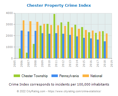 Chester Township Property Crime vs. State and National Per Capita