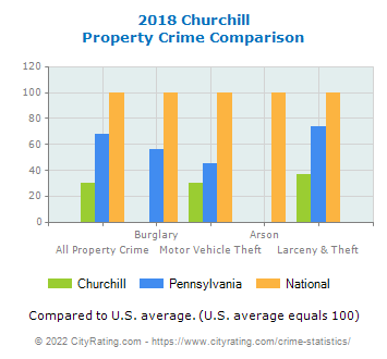 Churchill Property Crime vs. State and National Comparison