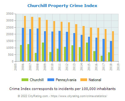 Churchill Property Crime vs. State and National Per Capita