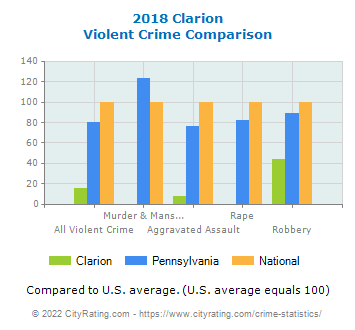 Clarion Violent Crime vs. State and National Comparison