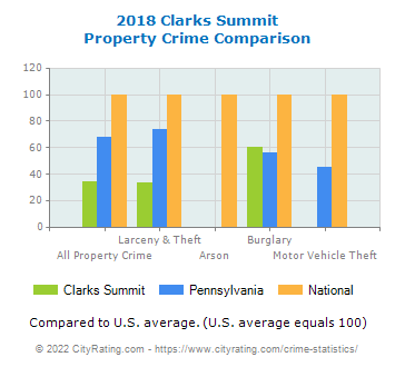 Clarks Summit Property Crime vs. State and National Comparison