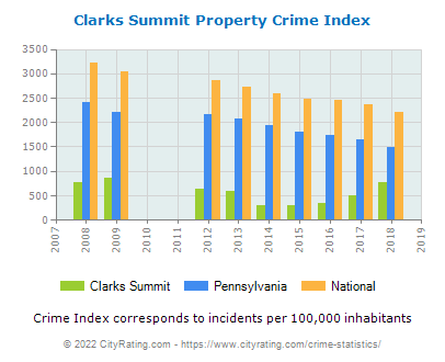 Clarks Summit Property Crime vs. State and National Per Capita