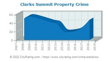Clarks Summit Property Crime