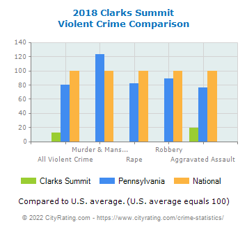 Clarks Summit Violent Crime vs. State and National Comparison