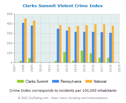 Clarks Summit Violent Crime vs. State and National Per Capita