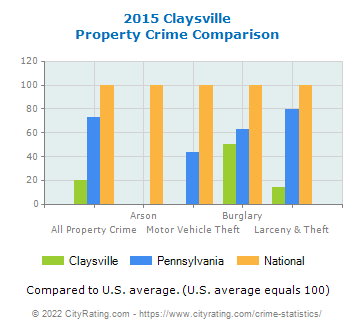 Claysville Property Crime vs. State and National Comparison