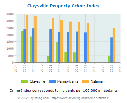 Claysville Property Crime vs. State and National Per Capita